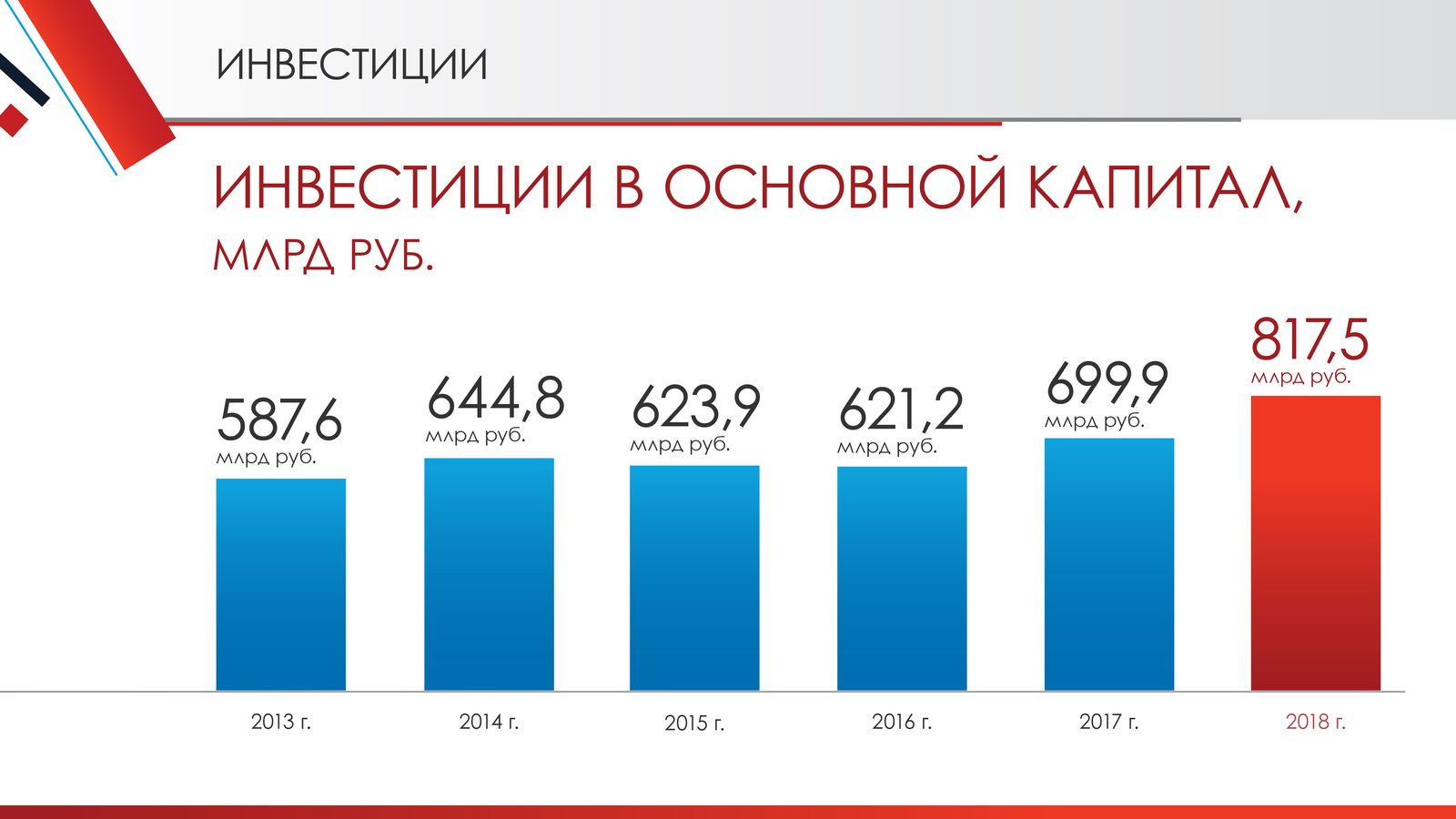 Андрей Воробьев губернатор московской области - Экономика: задачи на новую пятилетку