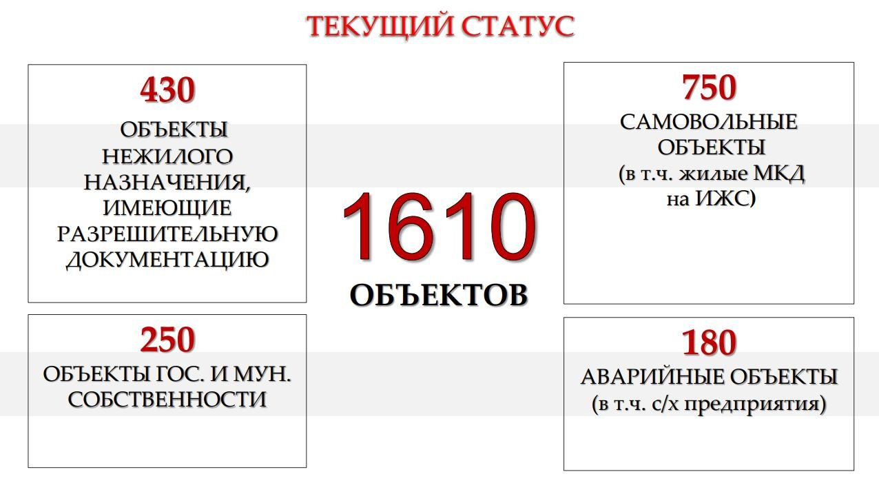 Андрей Воробьев губернатор московской области - Борьба с недостроем — это борьба за облик и безопасность Подмосковья