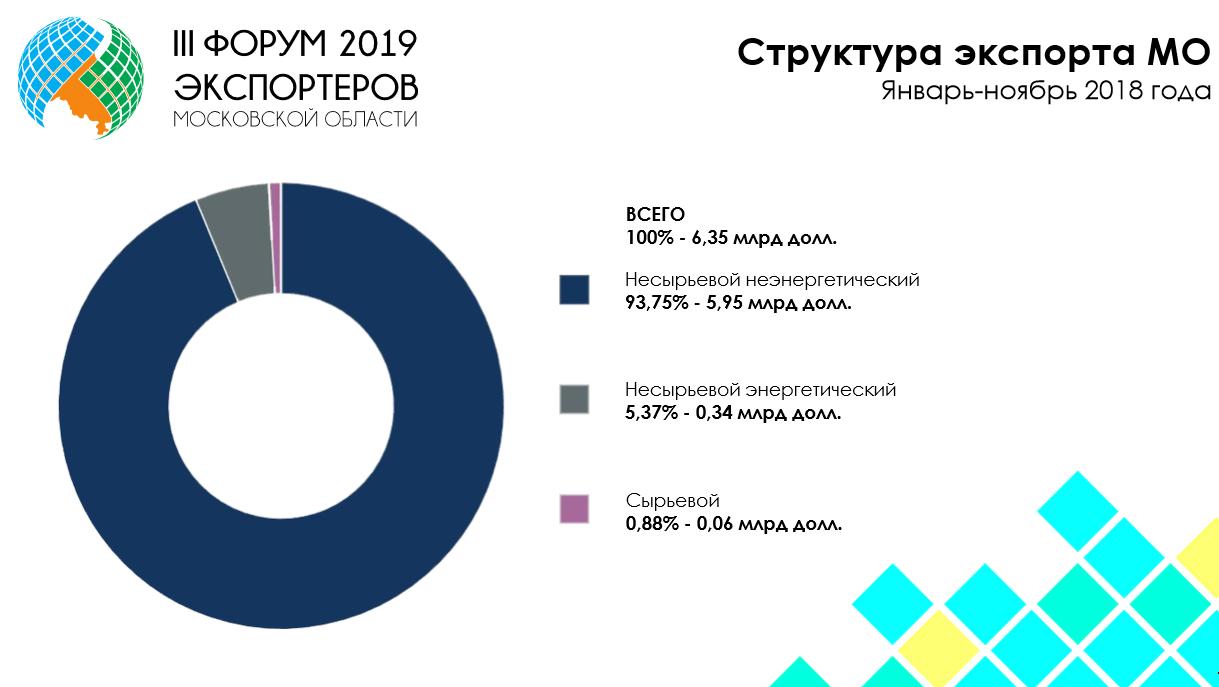 Андрей Воробьев губернатор московской области - Несырьевой экспорт как показатель успешности региона и государства