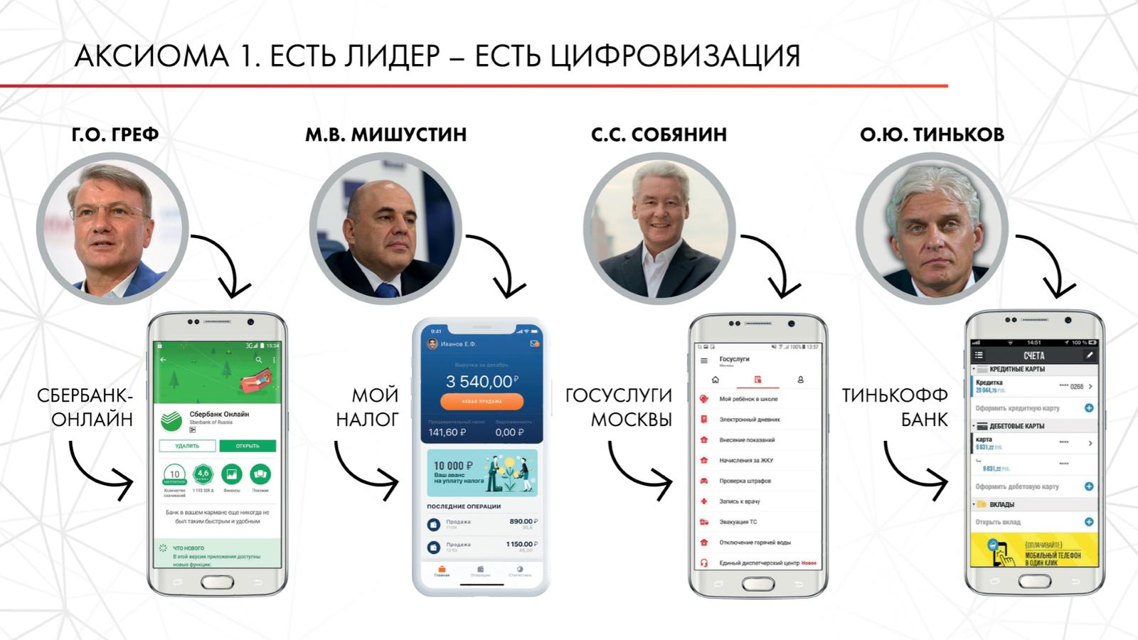 Андрей Воробьев губернатор московской области - Цифровизация — экономия денег и истребление коррупции