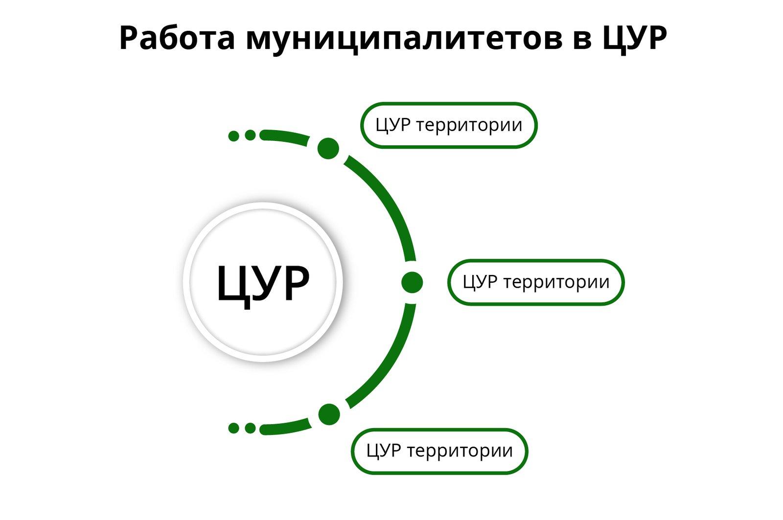 Андрей Воробьев губернатор московской области - Знаем, решаем, не допускаем. Как работает ЦУР