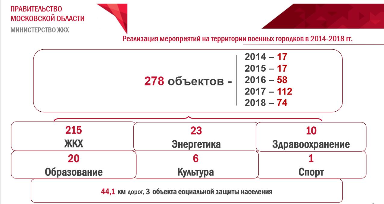 Андрей Воробьев губернатор московской области - Заседание правительства: новая жизнь военных городков и ремонт дорог