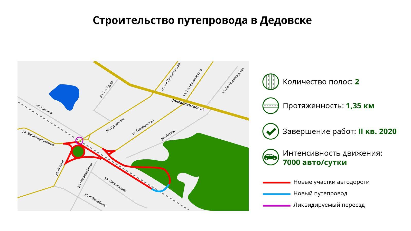 Андрей Воробьев губернатор московской области - Обновление транспортной сети региона: новые мосты и путепроводы