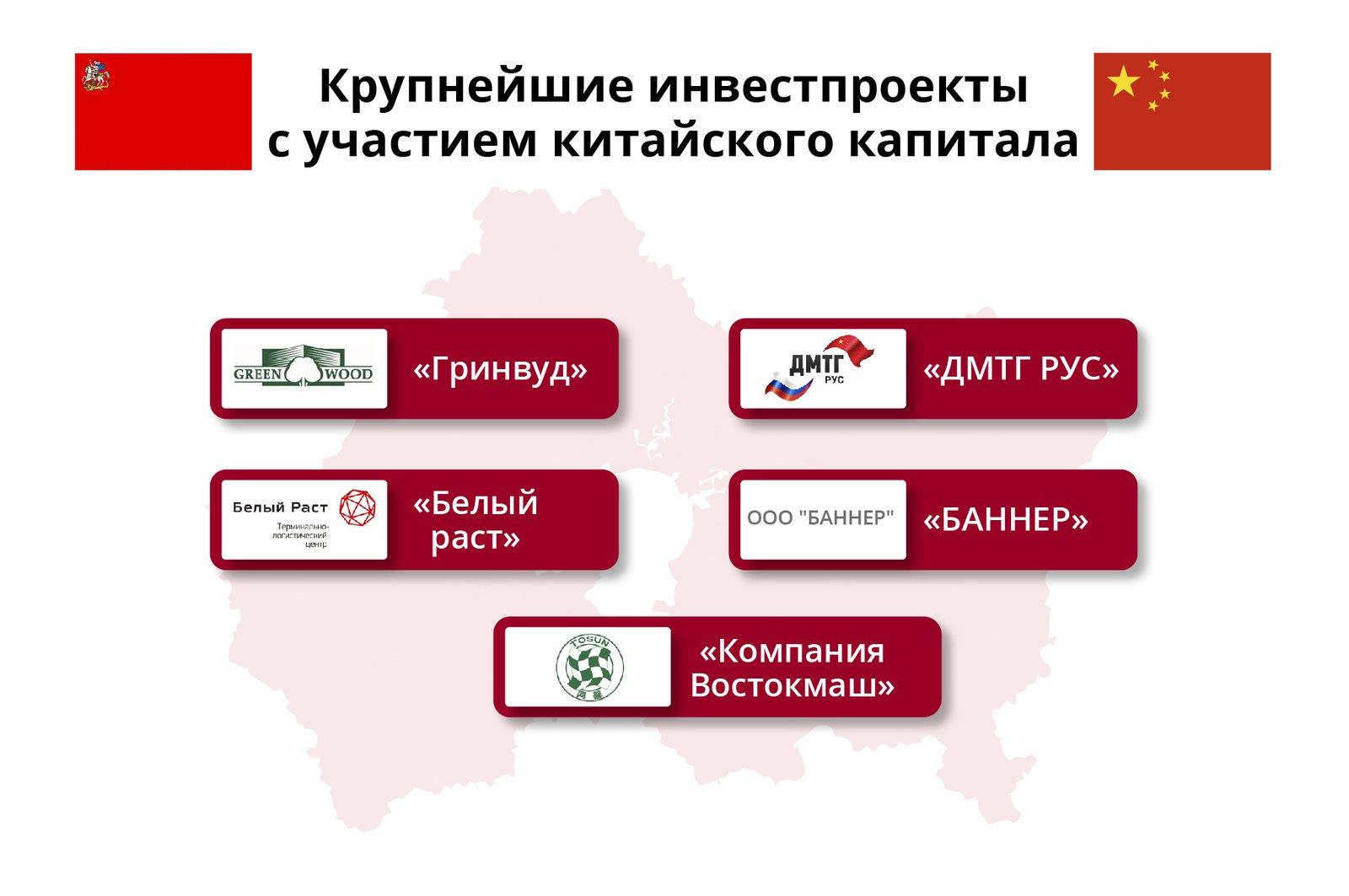 Андрей Воробьев губернатор московской области - Международный бренд: как сотрудничают Московская область и КНР