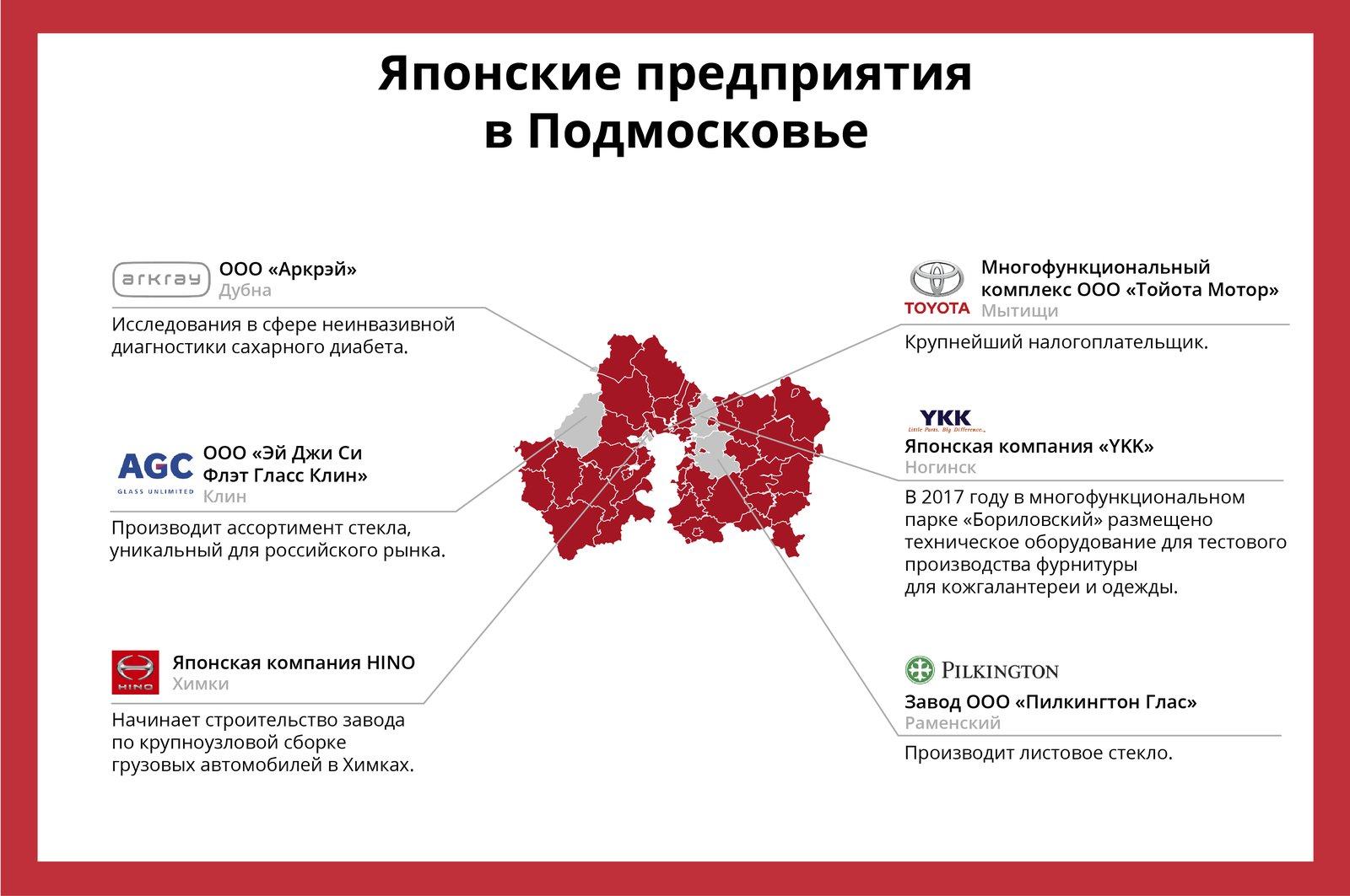 Андрей Воробьев губернатор московской области - Телемедицина и новые этапы сотрудничества: что обсуждали на встрече с губернатором Хоккайдо
