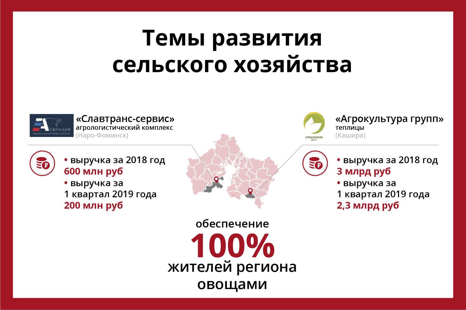 Андрей Воробьев губернатор московской области - ПМЭФ и Подмосковье: зачем мы едем на форум