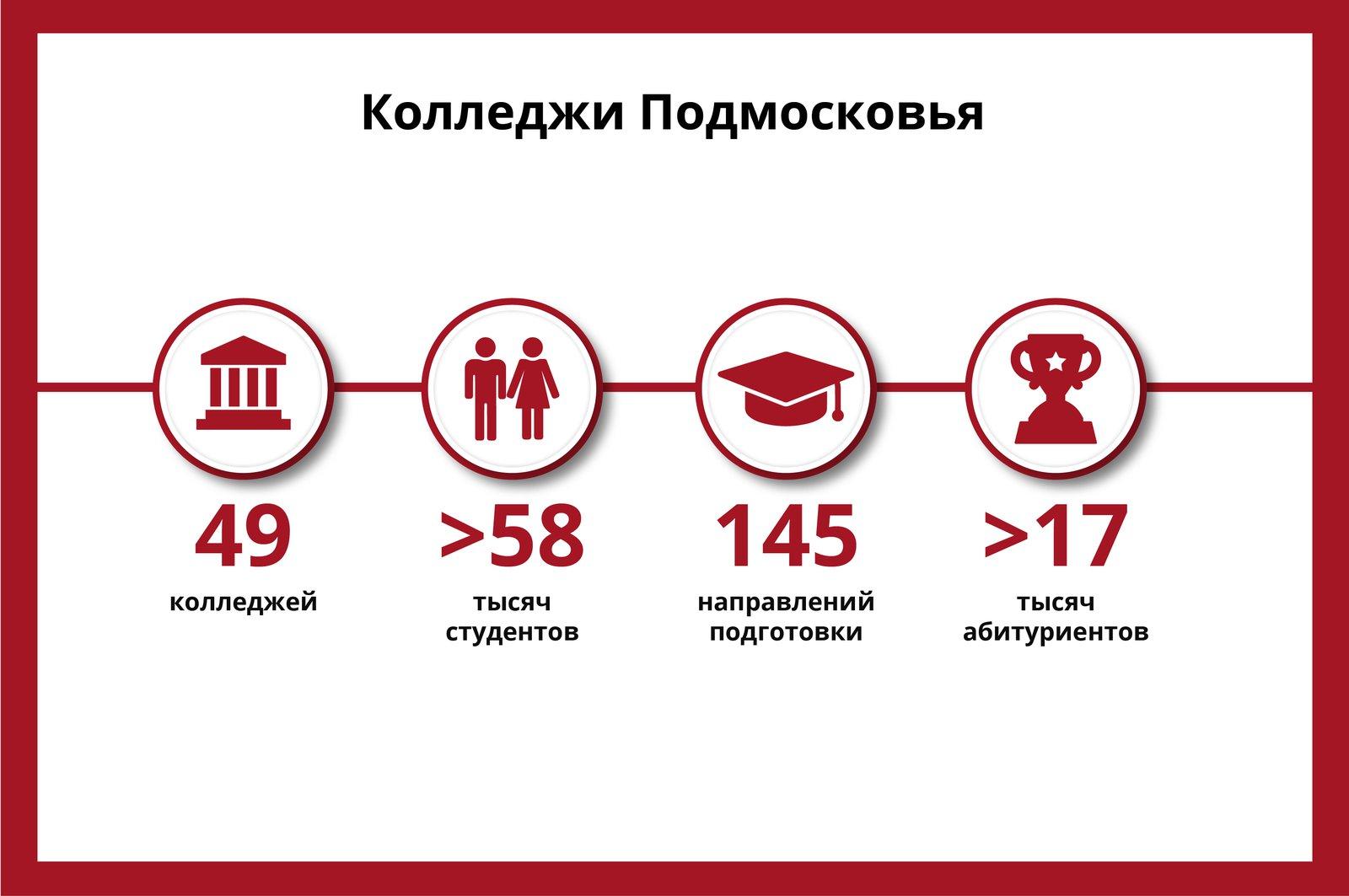 Андрей Воробьев губернатор московской области - От начального к среднему: как развита система образования в Подмосковье