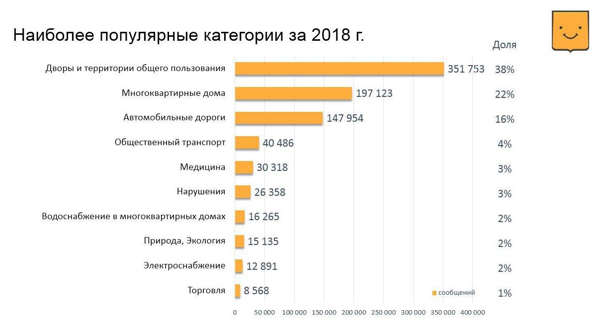 Андрей Воробьев губернатор московской области - Плюс 300 тысяч пользователей: «Добродел» как один из важных показателей Рейтинга-50