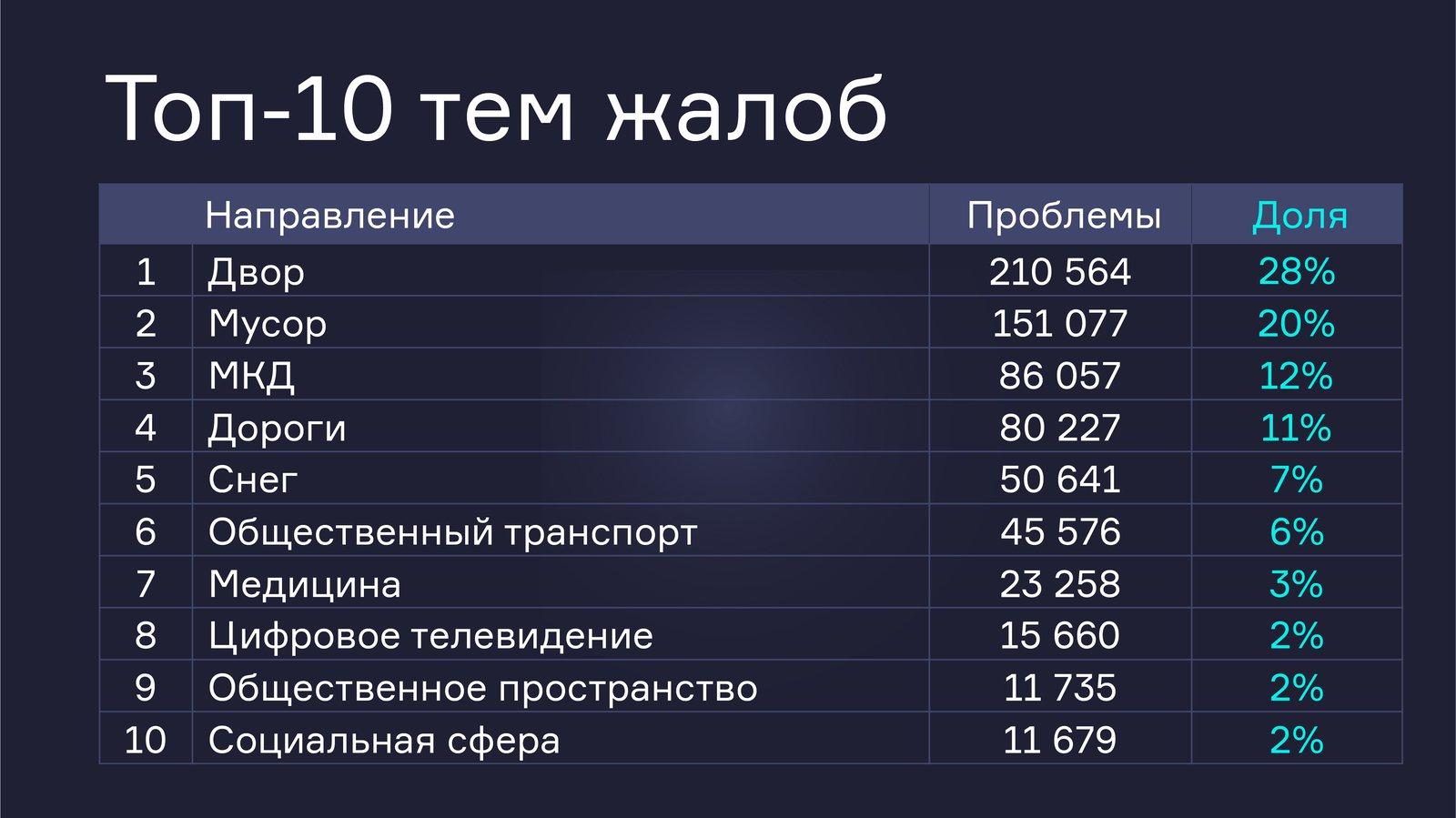 Андрей Воробьев губернатор московской области - Ежегодное обращение губернатора к жителям Подмосковья
