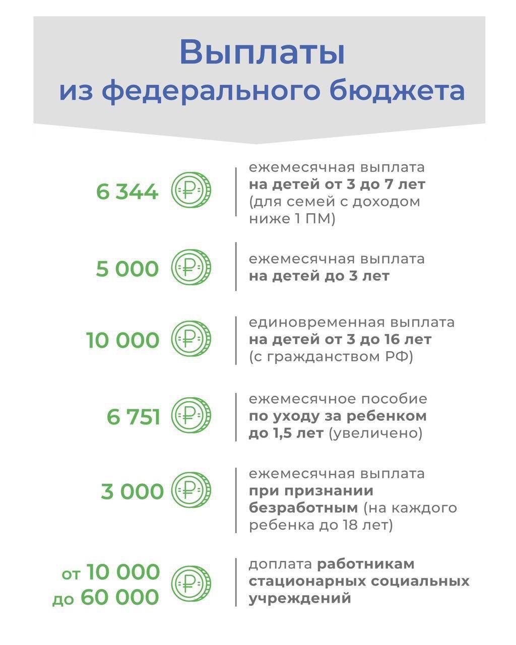 Андрей Воробьев губернатор московской области - Выплаты из федерального бюджета