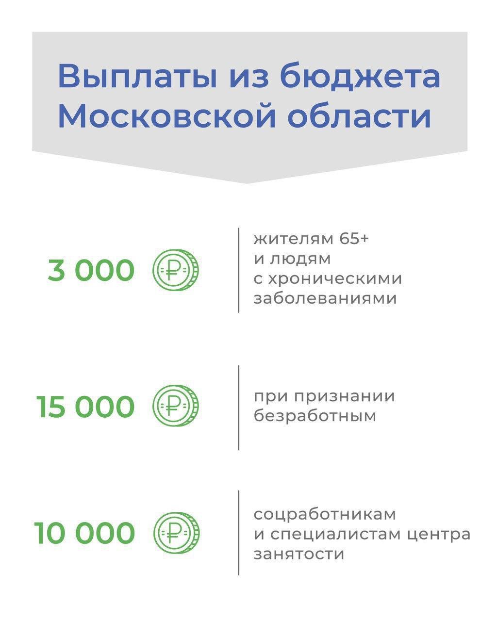 Андрей Воробьев губернатор московской области - Выплаты из регионального бюджета